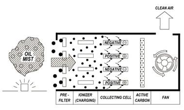 electrostatic air filter illustration